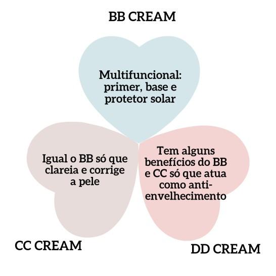 Diferenças BB, CC E DD CREAM